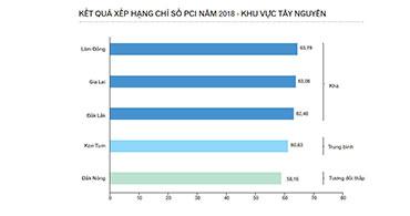 Gia Lai tăng 10 bậc trên bảng xếp hạng PCI 2018 Việt Nam